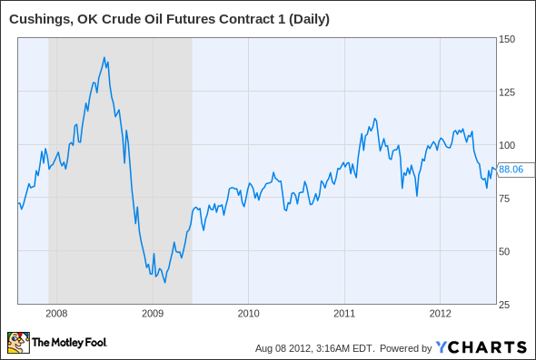 Cushings, OK Crude Oil Futures Contract 1 (Daily) Chart
