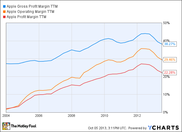 AAPL Gross Profit Margin TTM Chart