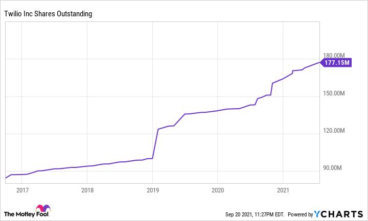 TWLO Shares Outstanding Chart