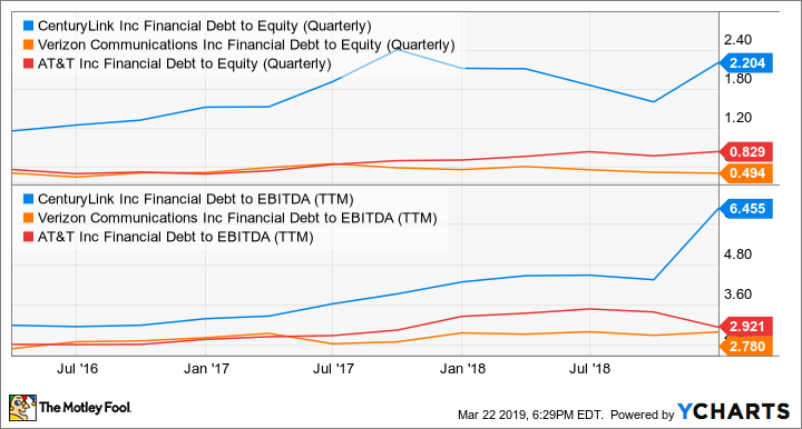 CTL Financial Debt to Equity (Quarterly) Chart
