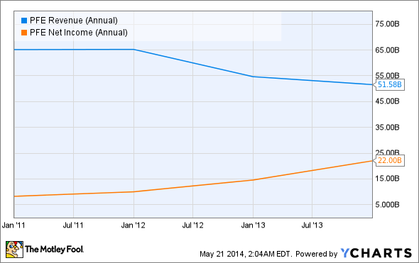PFE Revenue (Annual) Chart