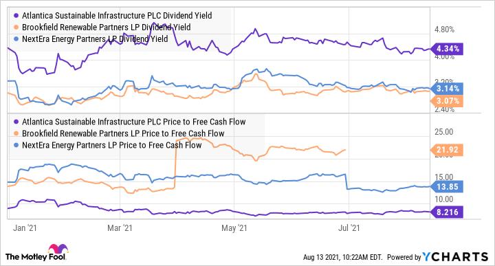 AY Dividend Yield Chart