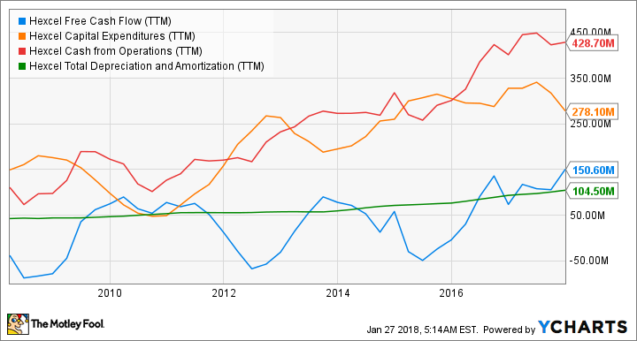 HXL Free Cash Flow (TTM) Chart