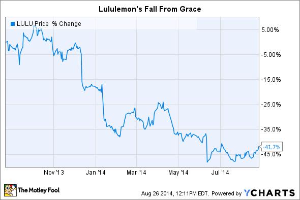 LULU Chart
