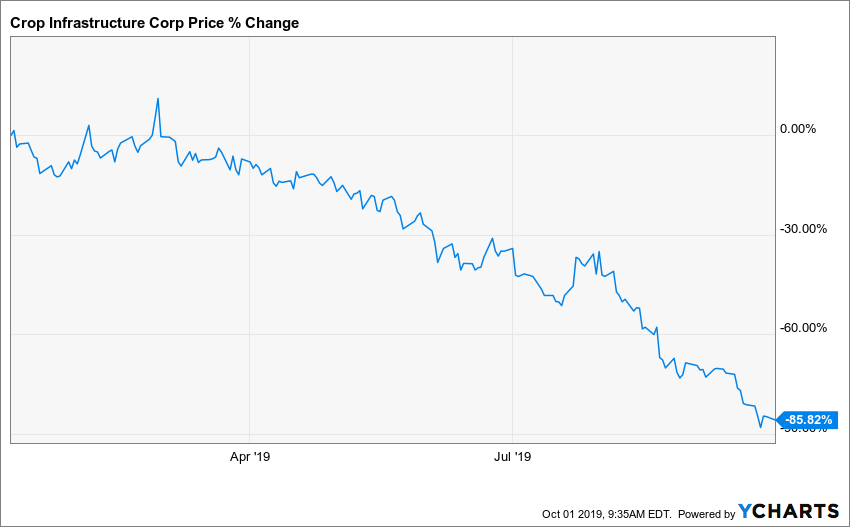 CRXPF Chart