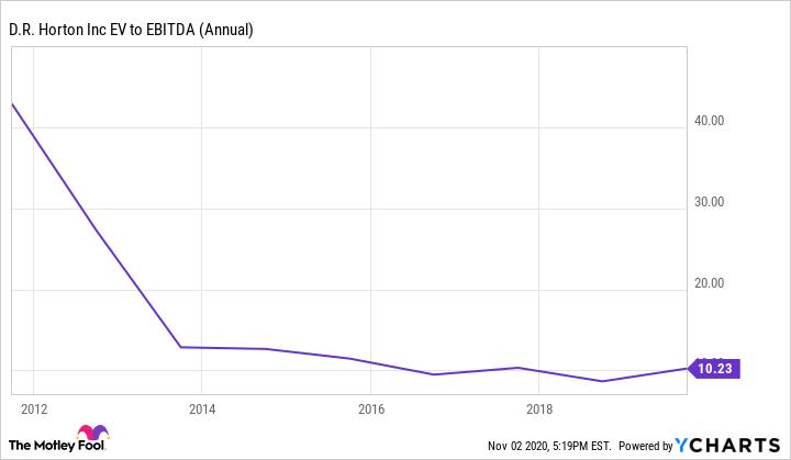 DHI EV to EBITDA (Annual) Chart