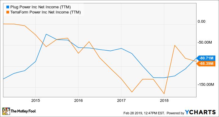PLUG Net Income (TTM) Chart