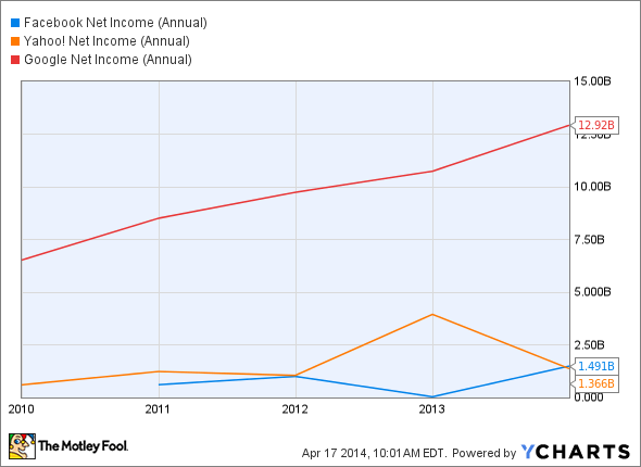 FB Net Income (Annual) Chart