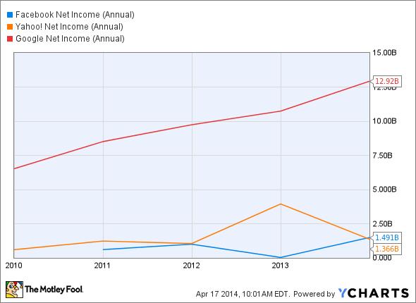 FB Net Income (Annual) Chart
