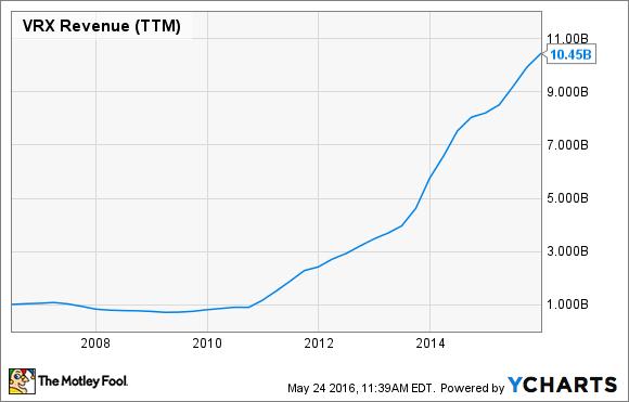 VRX Revenue (TTM) Chart