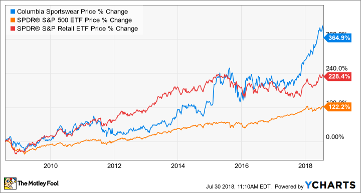 factory authentic b6a11 22559 Columbia Sportswear Is Trouncing the S P 500, But is the Stock a Buy ...