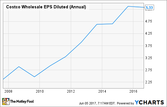 COST EPS Diluted (Annual) Chart