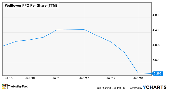 WELL FFO Per Share (TTM) Chart