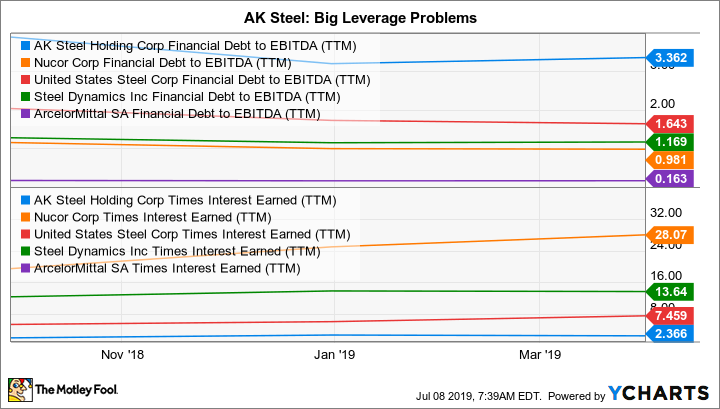AKS Financial Debt to EBITDA (TTM) Chart