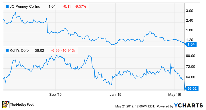 J C  Penney and Kohl's Shares Plunge on Weak Earnings | The