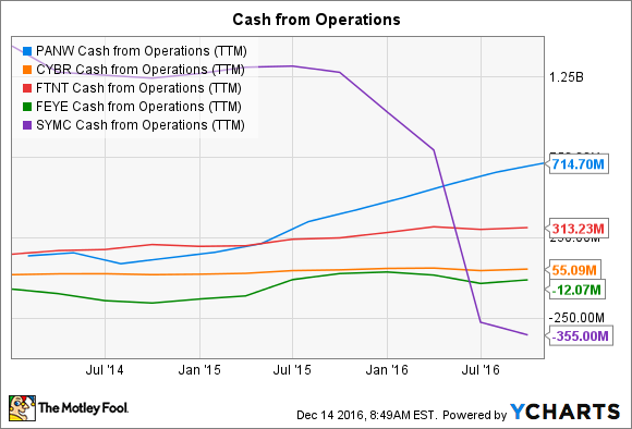 PANW Cash from Operations (TTM) Chart