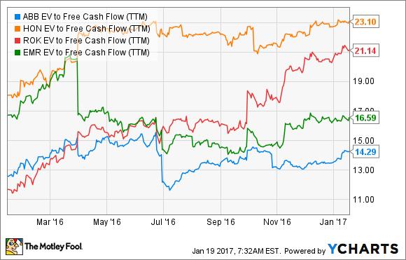 ABB EV to Free Cash Flow (TTM) Chart