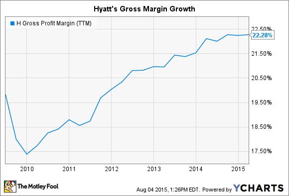 H Gross Profit Margin (TTM) Chart