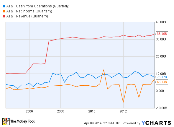 T Cash from Operations (Quarterly) Chart