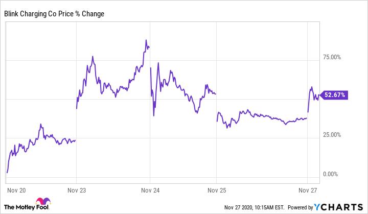 BLNK Chart