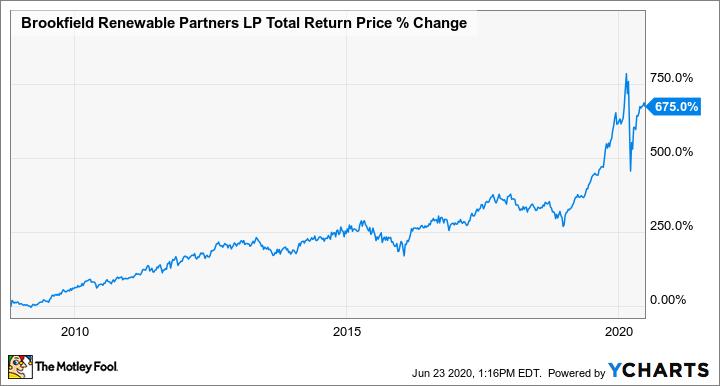 BEP Total Return Price Chart