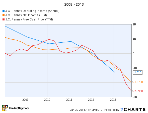 JCP Operating Income (Annual) Chart