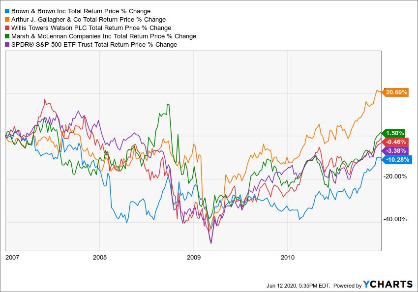 BRO Total Return Price Chart