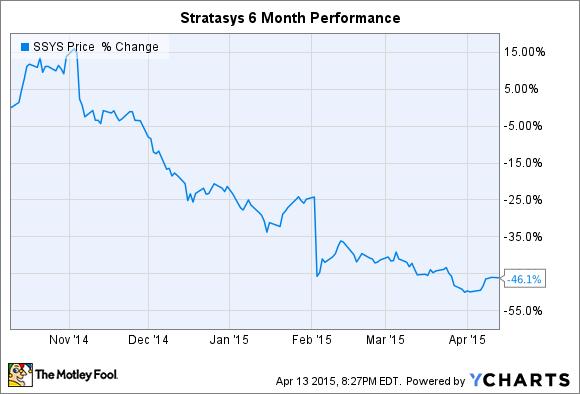 SSYS Chart