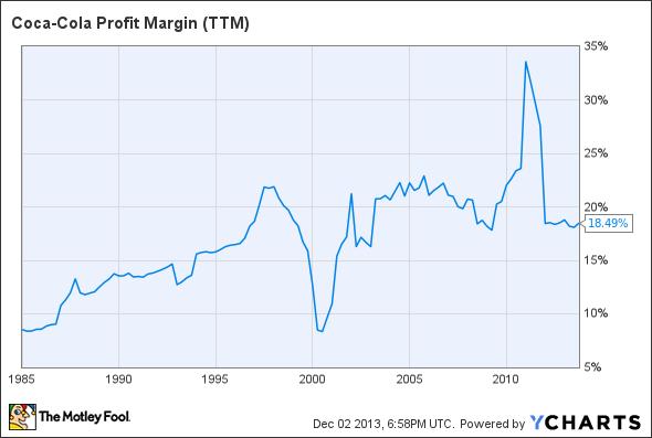 KO Profit Margin (TTM) Chart