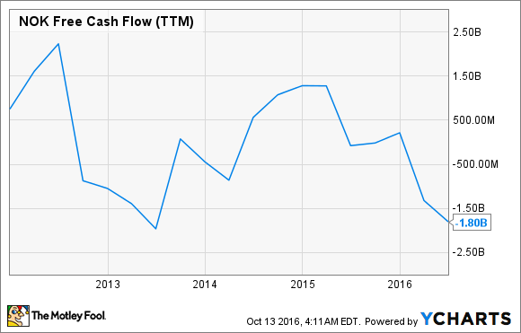 NOK Free Cash Flow (TTM) Chart