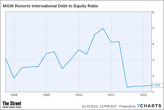 MGM Debt to Equity Ratio Chart