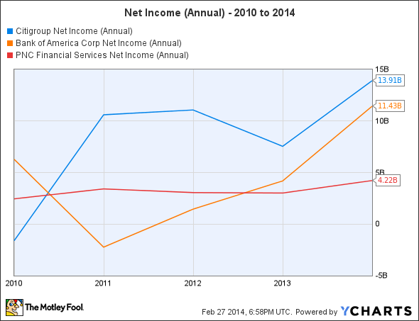C Net Income (Annual) Chart