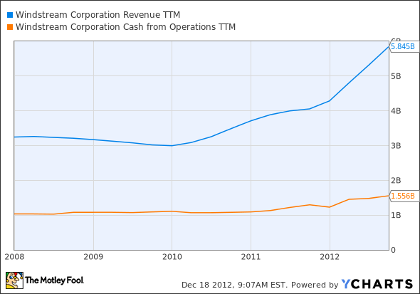 WIN Revenue TTM Chart