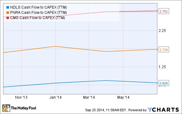 NDLS Cash Flow to CAPEX (TTM) Chart