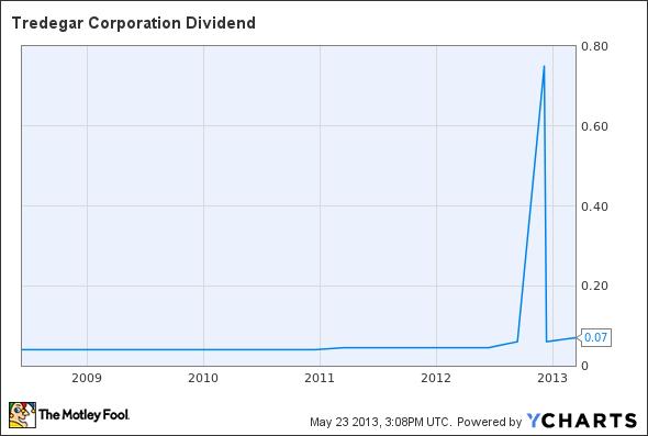 TG Dividend Chart