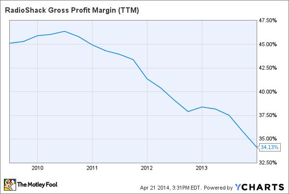 RSH Gross Profit Margin (TTM) Chart