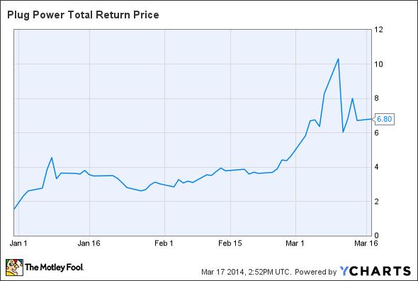 PLUG Total Return Price Chart