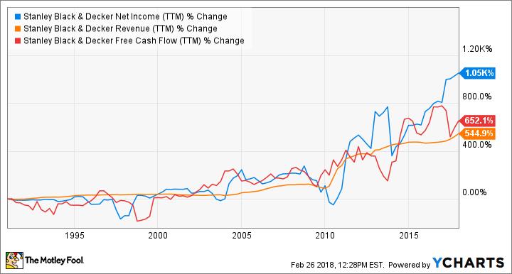 SWK Net Income (TTM) Chart