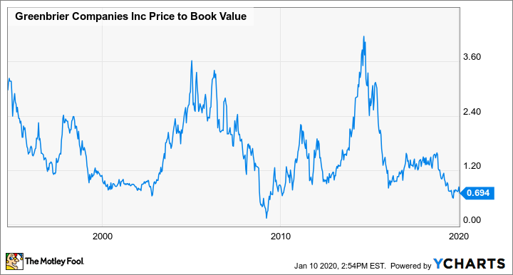 GBX Price to Book Value Chart