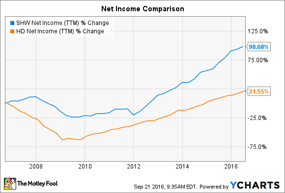 SHW Net Income (TTM) Chart