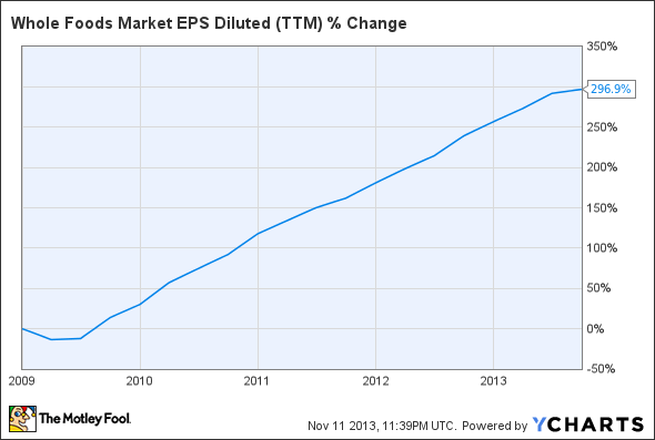 WFM EPS Diluted (TTM) Chart