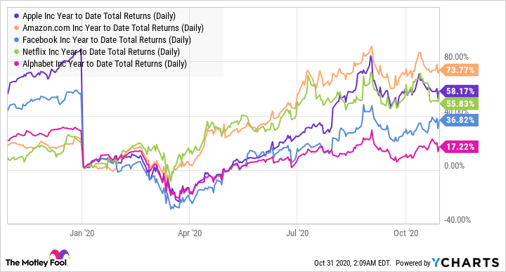 AAPL Year to Date Total Returns (Daily) Chart