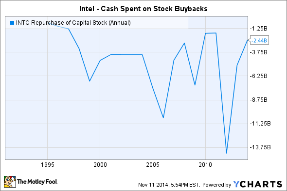 INTC Repurchase of Capital Stock (Annual) Chart