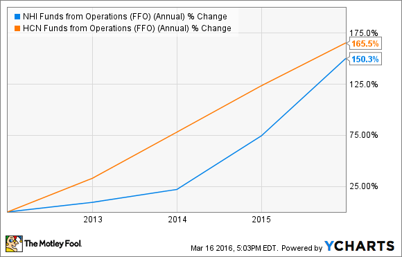 NHI Funds from Operations (FFO) (Annual) Chart