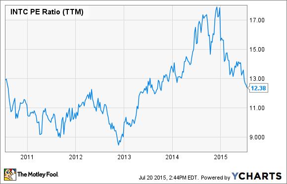 INTC PE Ratio (TTM) Chart