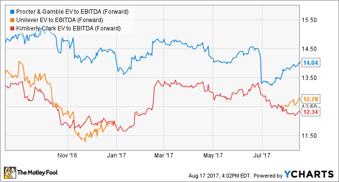 PG EV to EBITDA (Forward) Chart