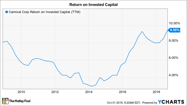 CCL Return on Invested Capital (TTM) Chart