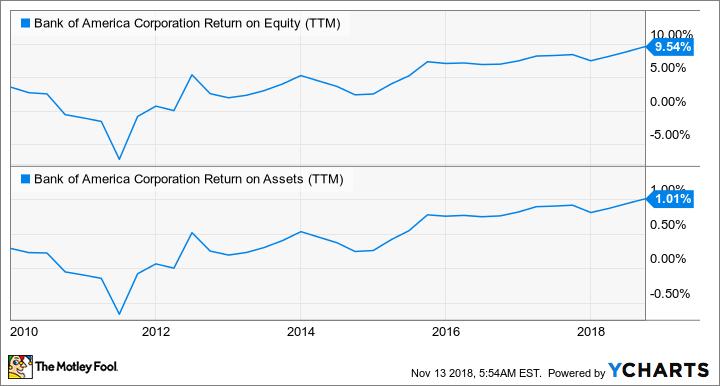BAC Return on Equity (TTM) Chart