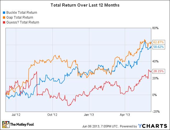 BKE Total Return Price Chart