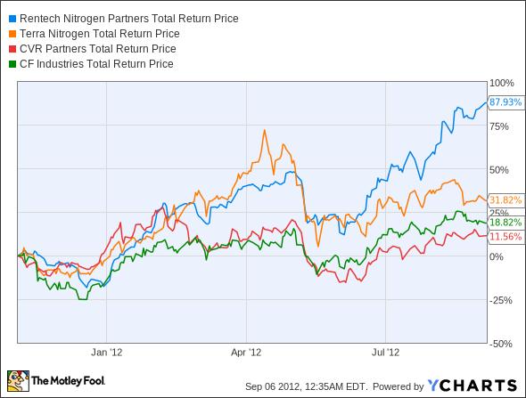 RNF Total Return Price Chart